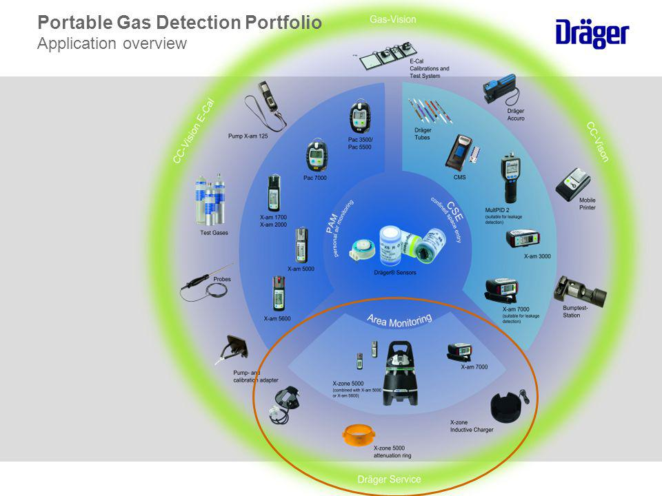 Portable Gas Detection Portfolio Application overview