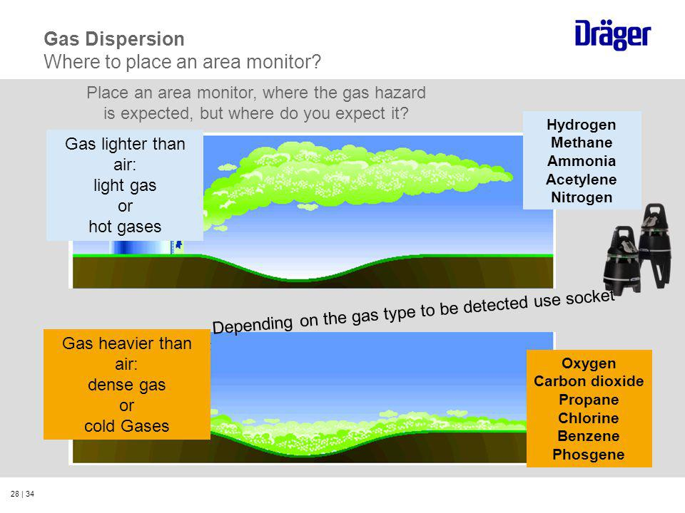 Gas Dispersion Where to place an area monitor