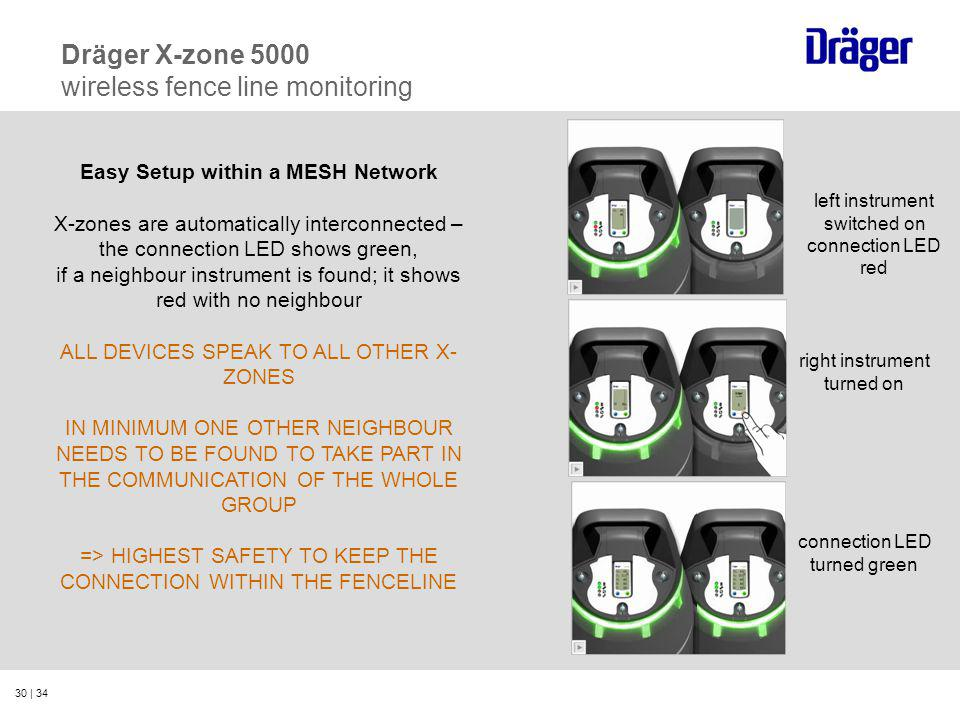 Dräger X-zone 5000 wireless fence line monitoring