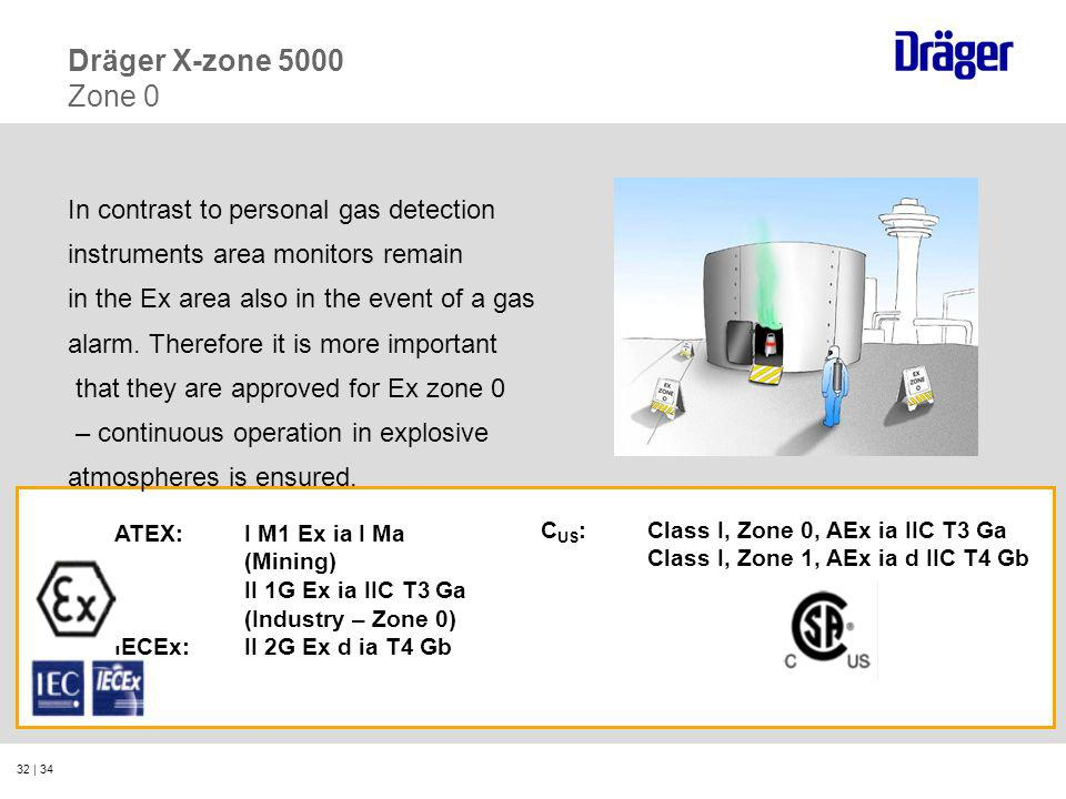 Dräger X-zone 5000 Zone 0 In contrast to personal gas detection