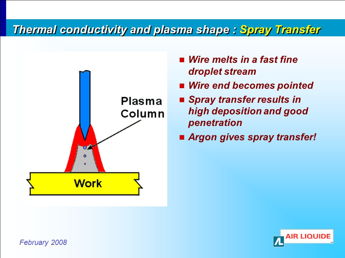 Thermal conductivity and plasma shape : Spray Transfer