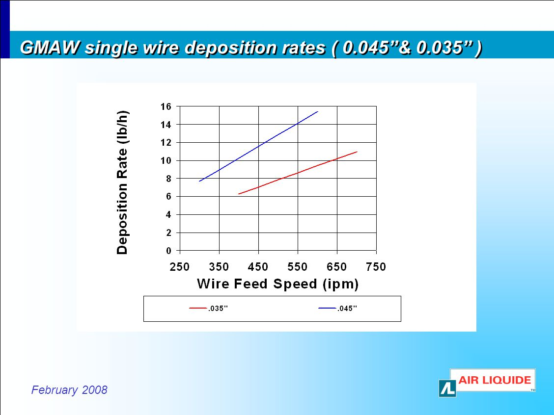 GMAW single wire deposition rates ( 0.045 & 0.035 )