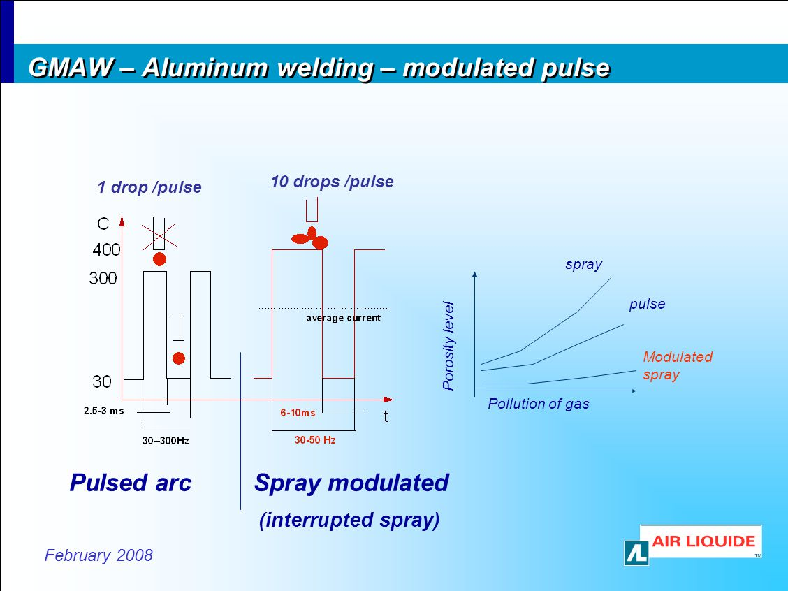 GMAW – Aluminum welding – modulated pulse