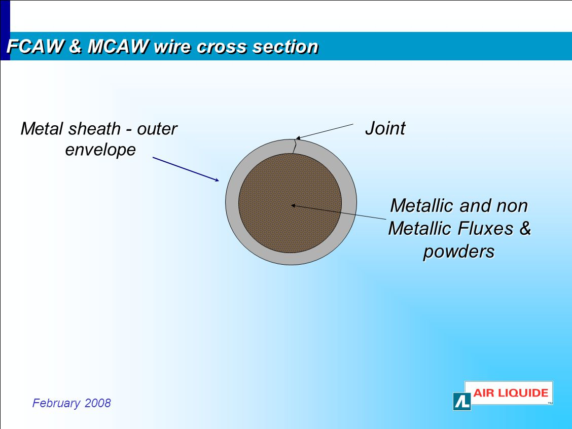 FCAW & MCAW wire cross section