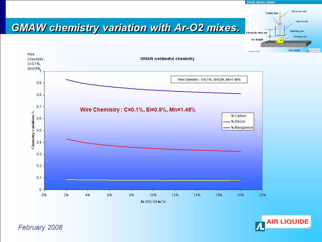 GMAW chemistry variation with Ar-O2 mixes.