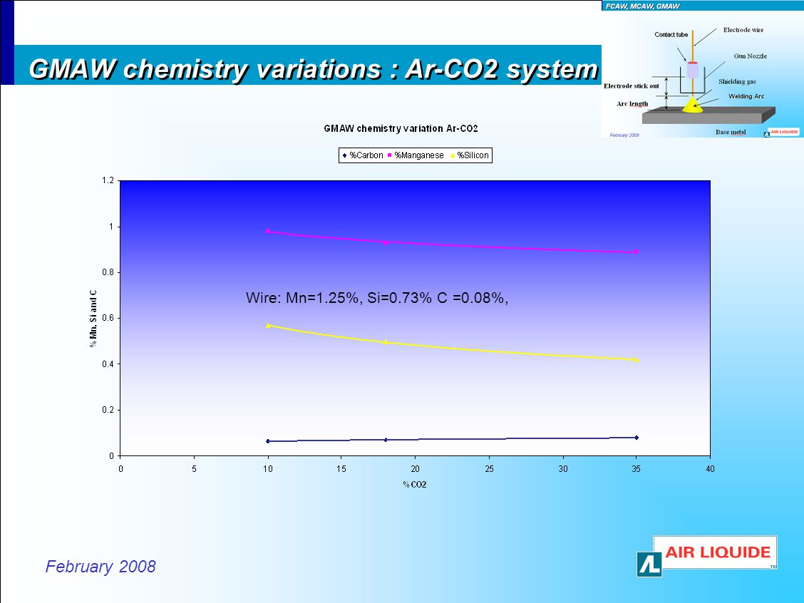 GMAW chemistry variations : Ar-CO2 system