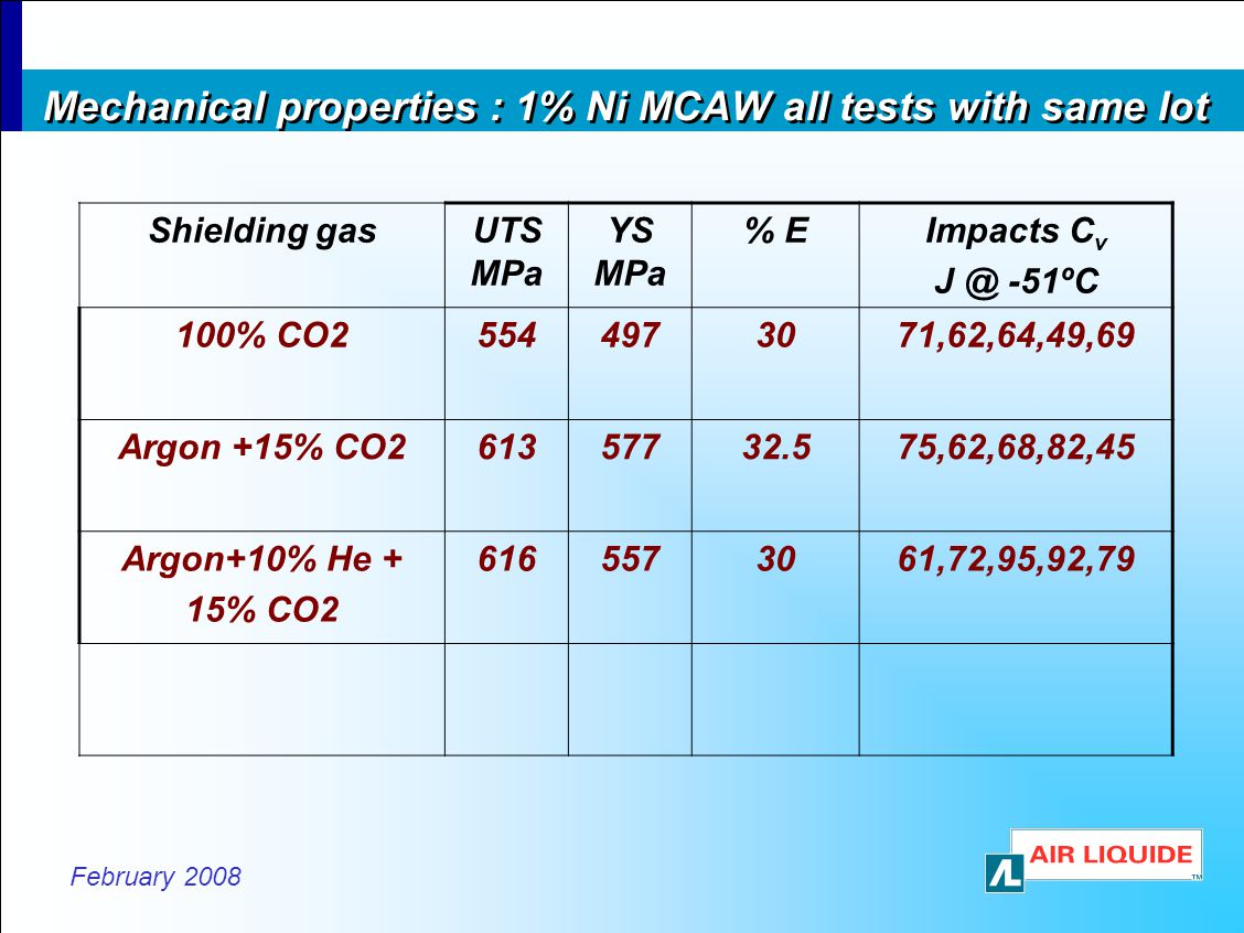 Mechanical properties : 1% Ni MCAW all tests with same lot