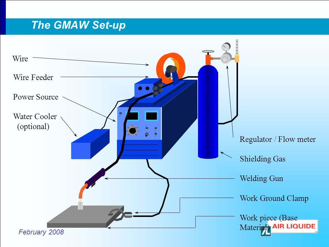 The GMAW Set-up Wire Wire Feeder Power Source Water Cooler (optional)