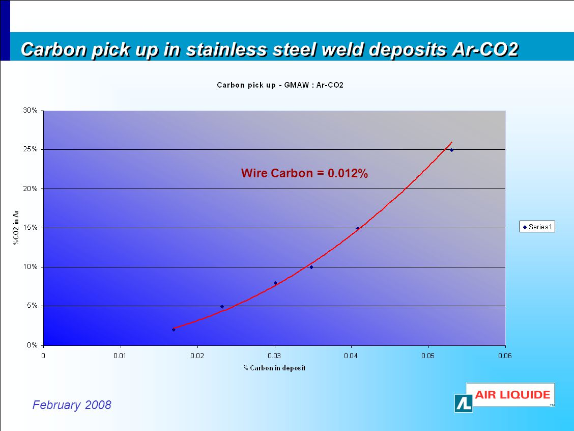Carbon pick up in stainless steel weld deposits Ar-CO2