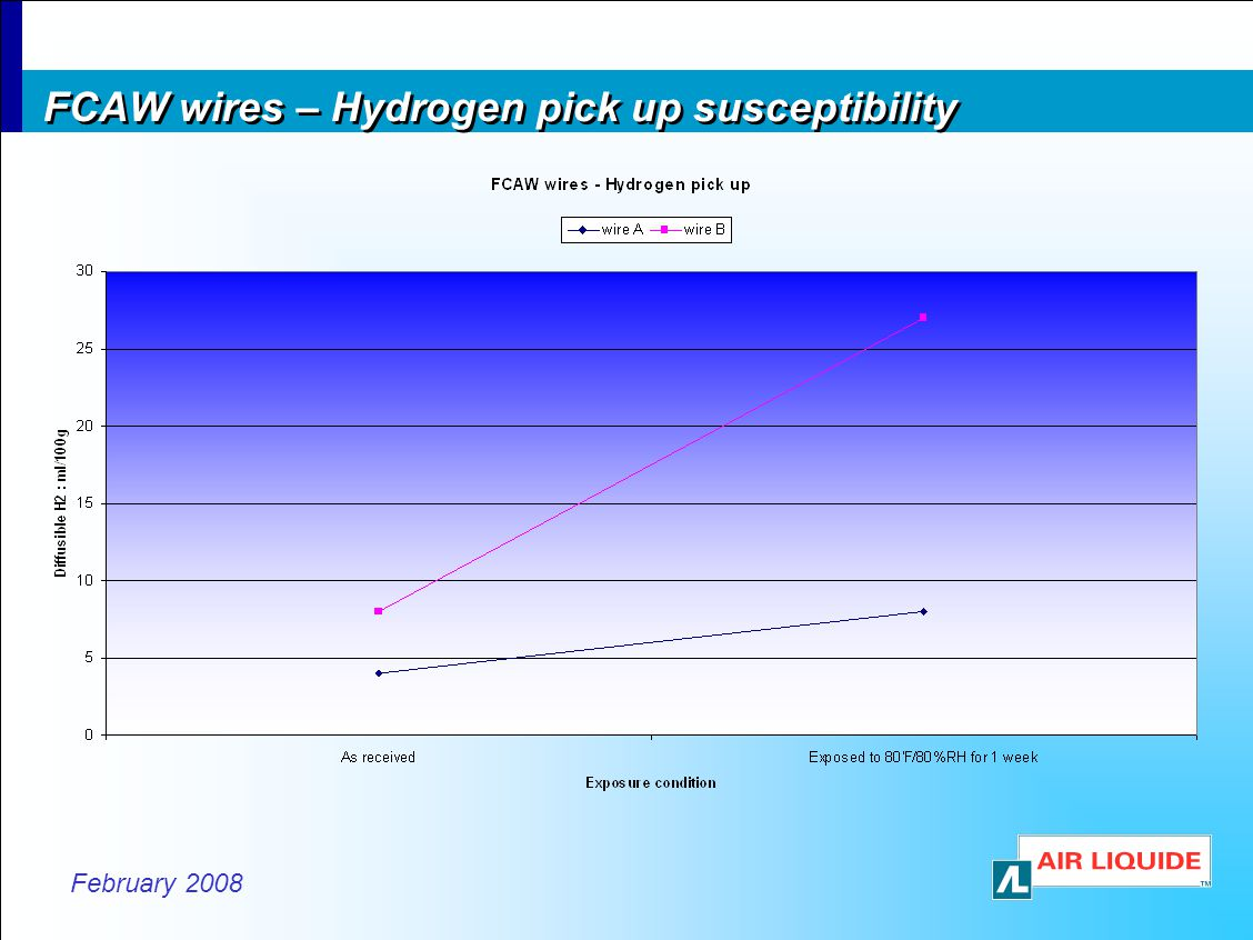 FCAW wires – Hydrogen pick up susceptibility