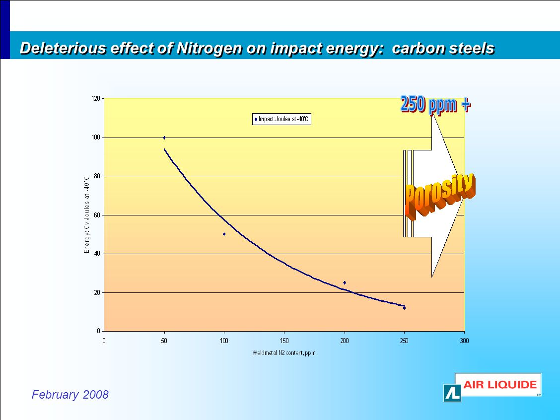 Deleterious effect of Nitrogen on impact energy: carbon steels