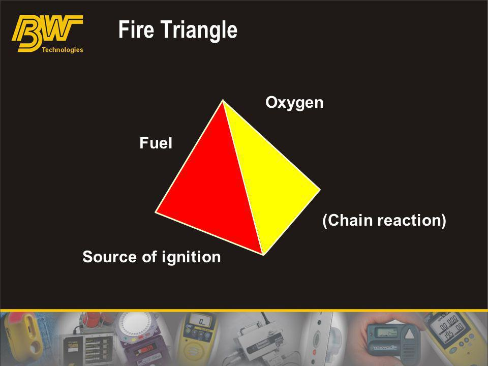 Fire Triangle Oxygen (Chain reaction) Fuel Source of ignition