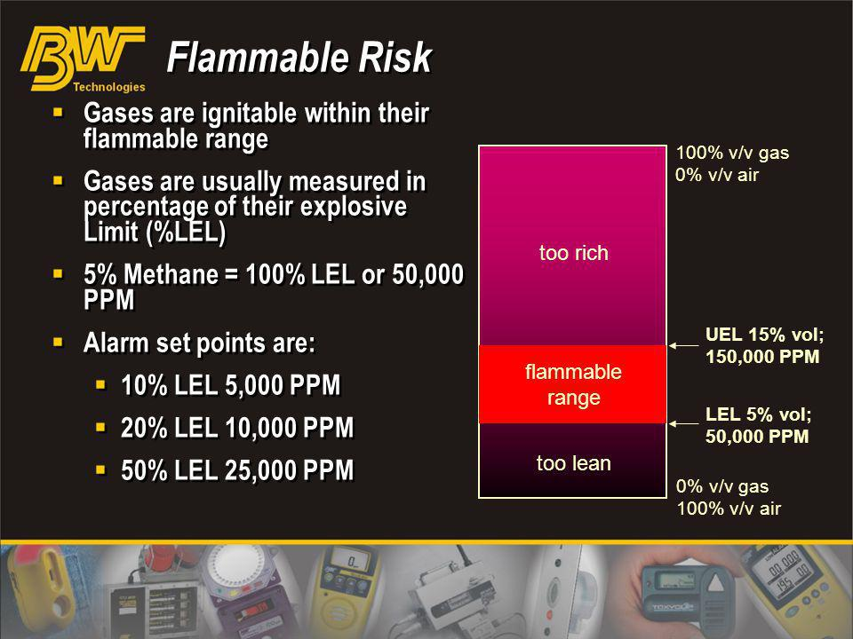 Flammable Risk Gases are ignitable within their flammable range