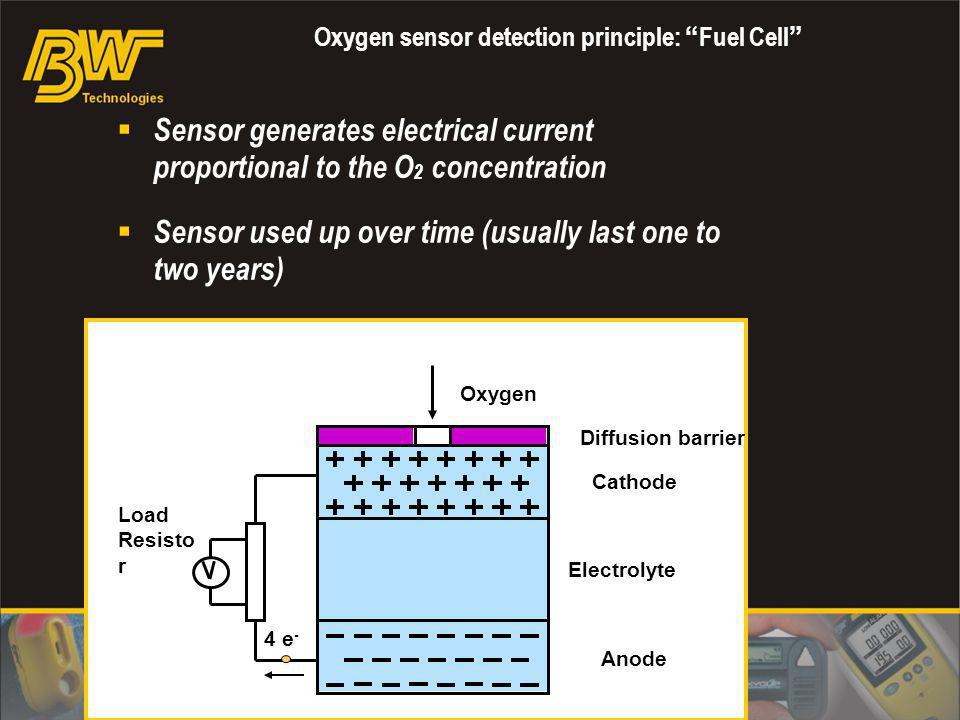 Oxygen sensor detection principle: Fuel Cell
