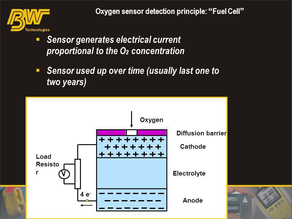 Oxygen sensor detection principle: Fuel Cell