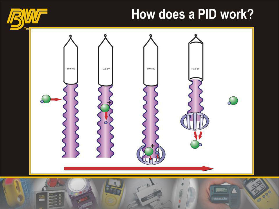 How does a PID work