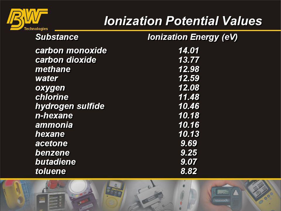 Ionization Potential Values