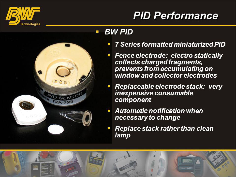 PID Performance BW PID 7 Series formatted miniaturized PID