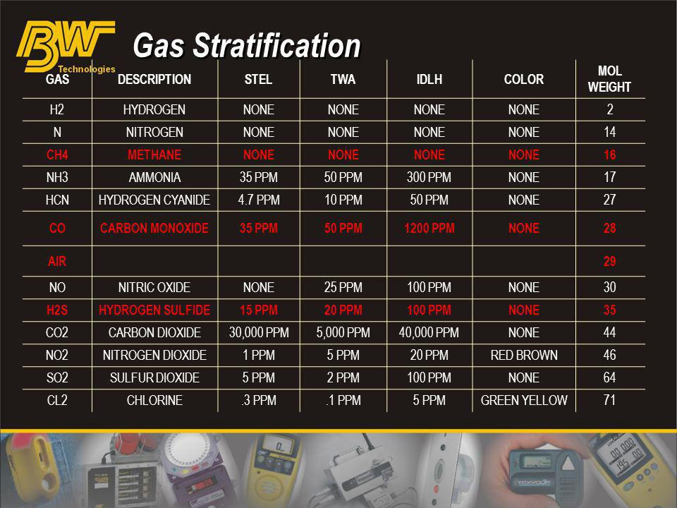 Gas Stratification GAS DESCRIPTION STEL TWA IDLH COLOR MOL WEIGHT H2