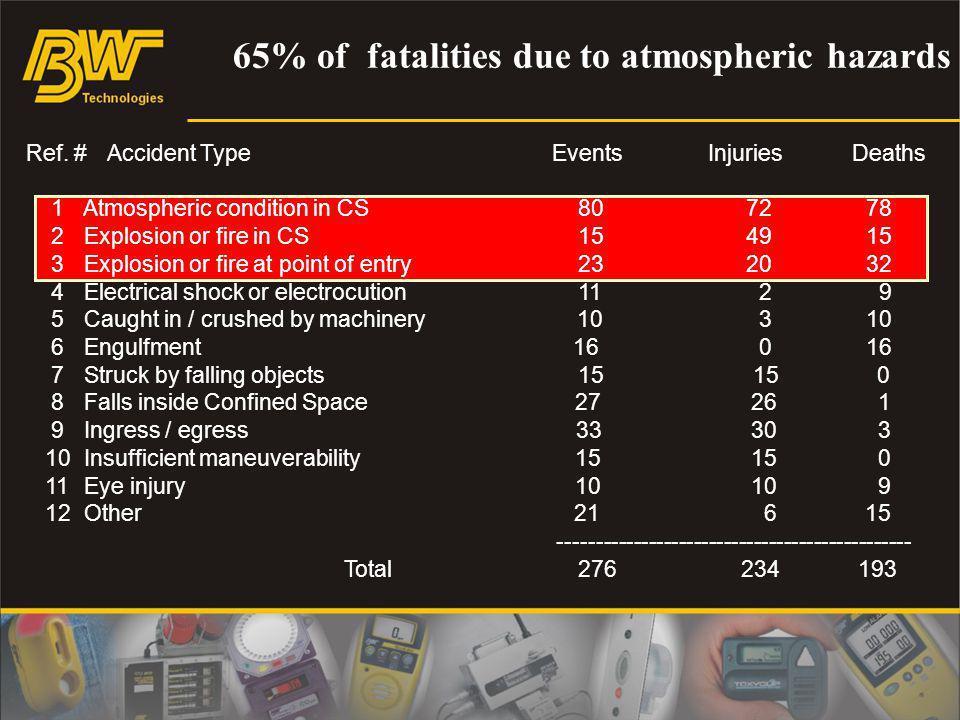 65% of fatalities due to atmospheric hazards