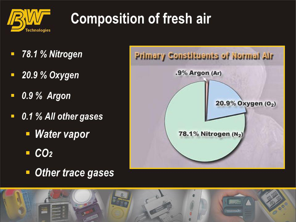 Composition of fresh air
