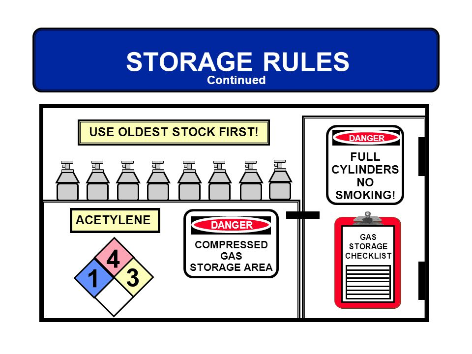 STORAGE RULES 4 1 3 USE OLDEST STOCK FIRST! ACETYLENE Continued FULL