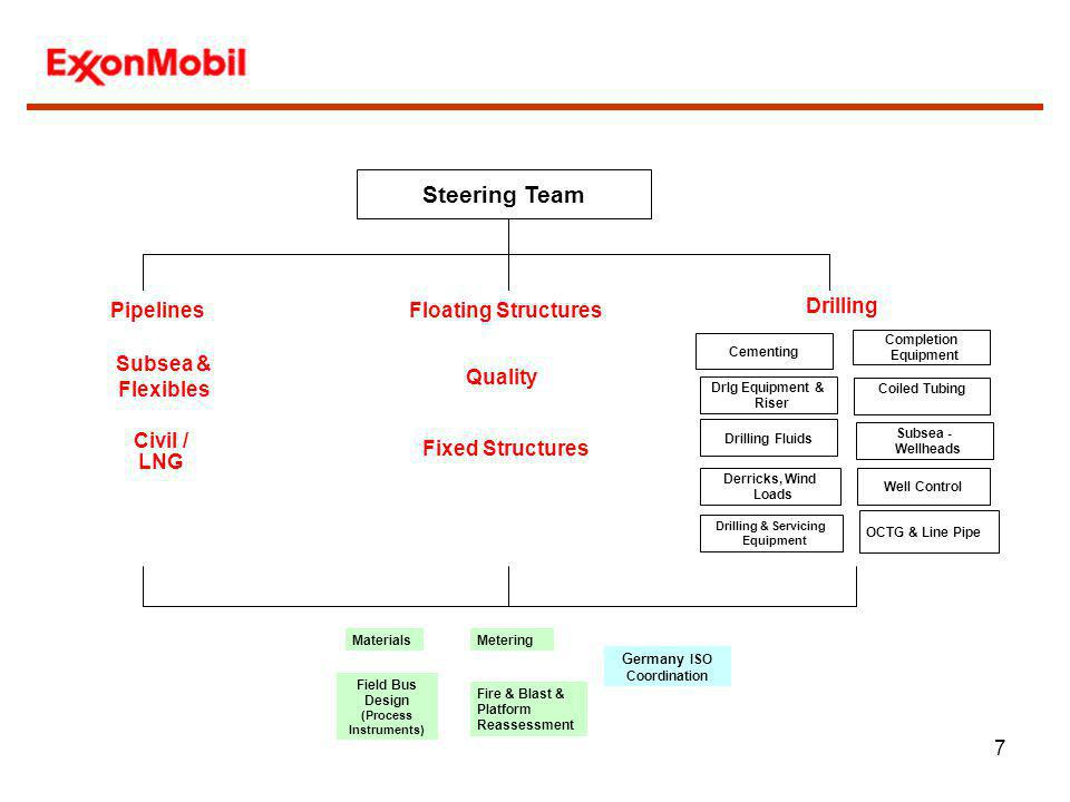 Steering Team Floating Structures Subsea & Flexibles Drilling Quality