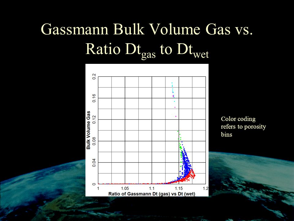 Gassmann Bulk Volume Gas vs. Ratio Dtgas to Dtwet