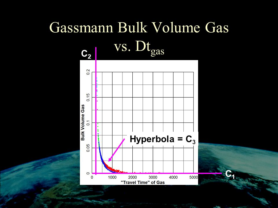 Gassmann Bulk Volume Gas vs. Dtgas