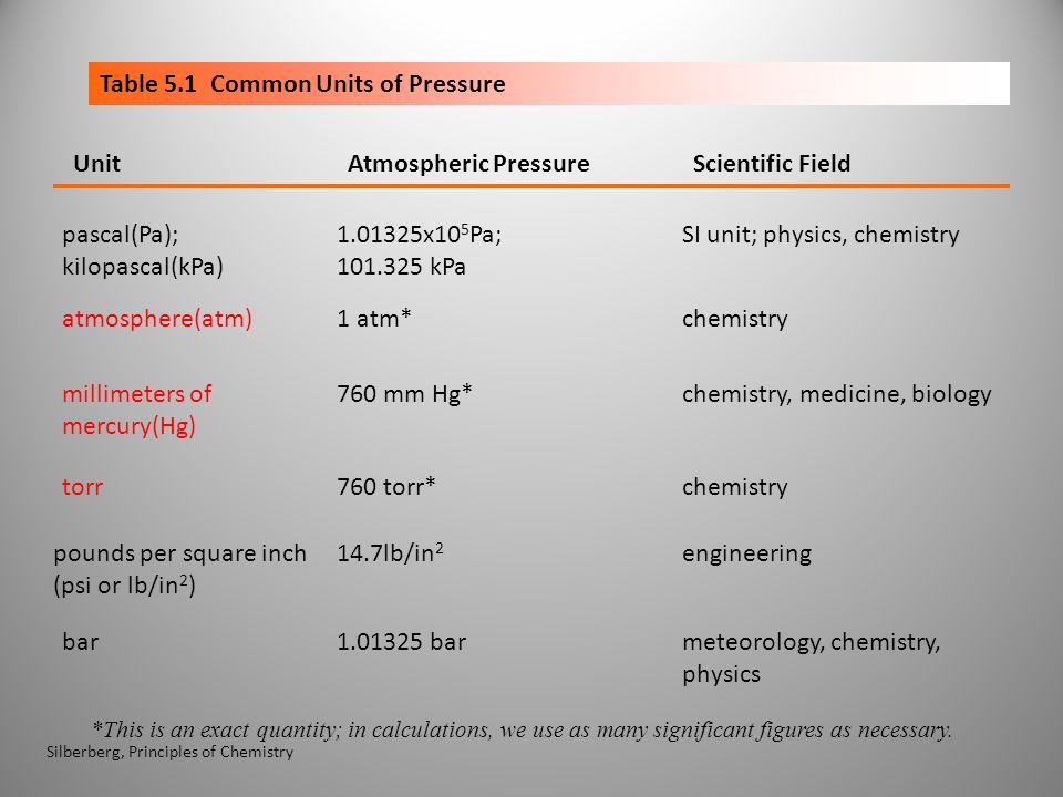 Table 5.1 Common Units of Pressure