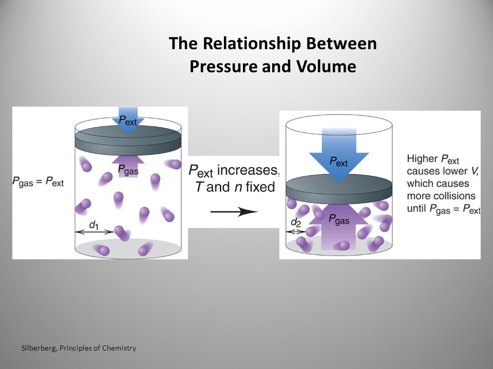 The Relationship Between Pressure and Volume