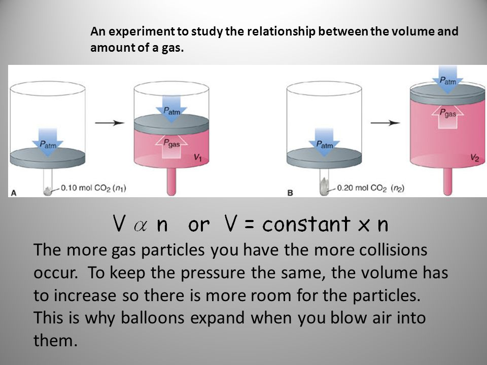 An experiment to study the relationship between the volume and amount of a gas.