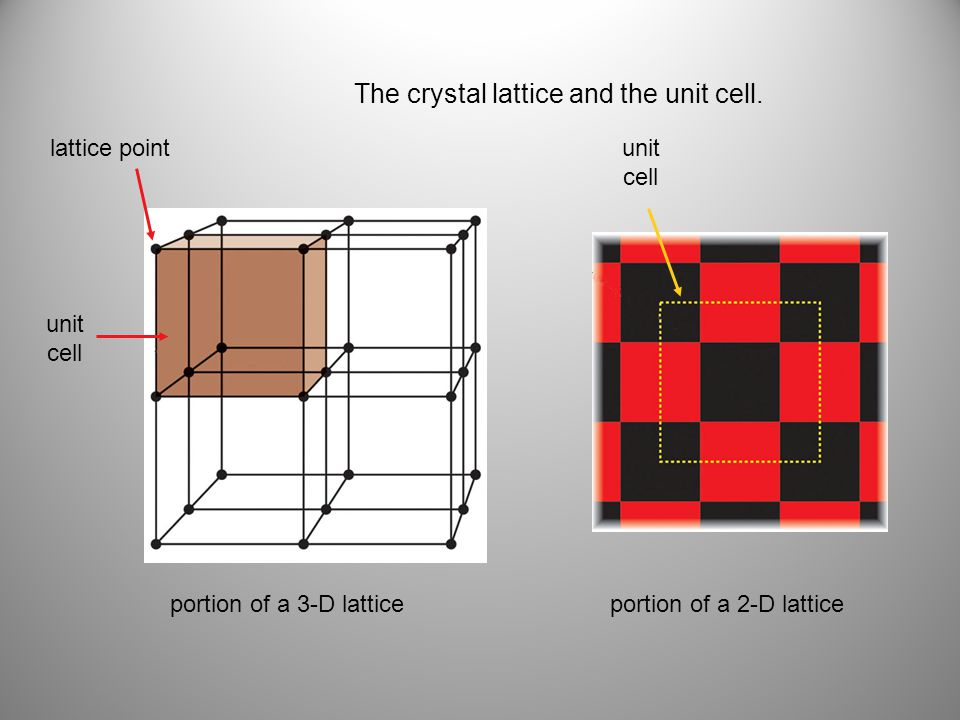 The crystal lattice and the unit cell.