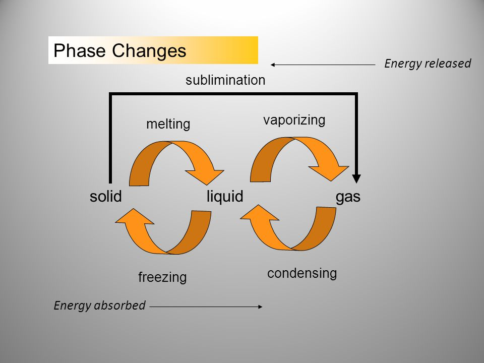 Phase Changes solid liquid gas Energy released sublimination