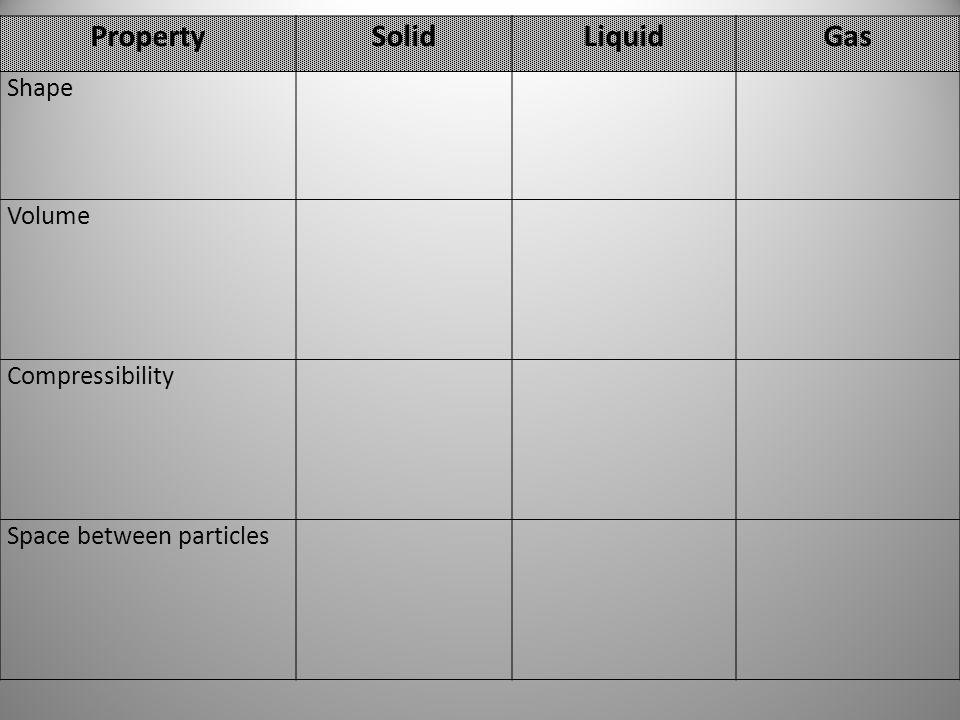 Property Solid Liquid Gas
