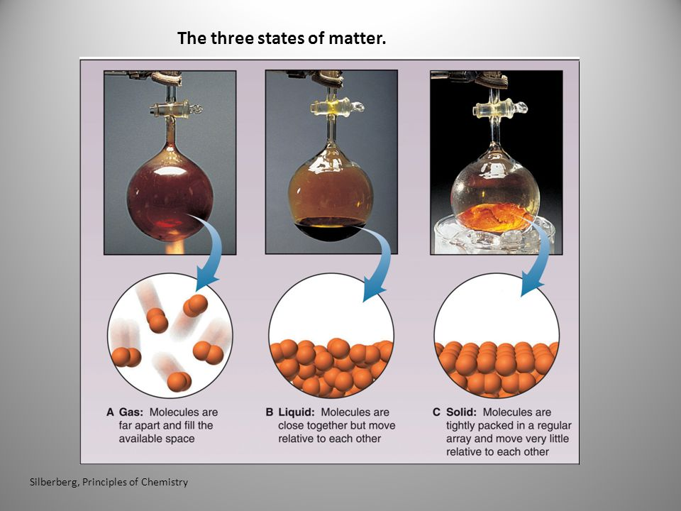 The three states of matter.