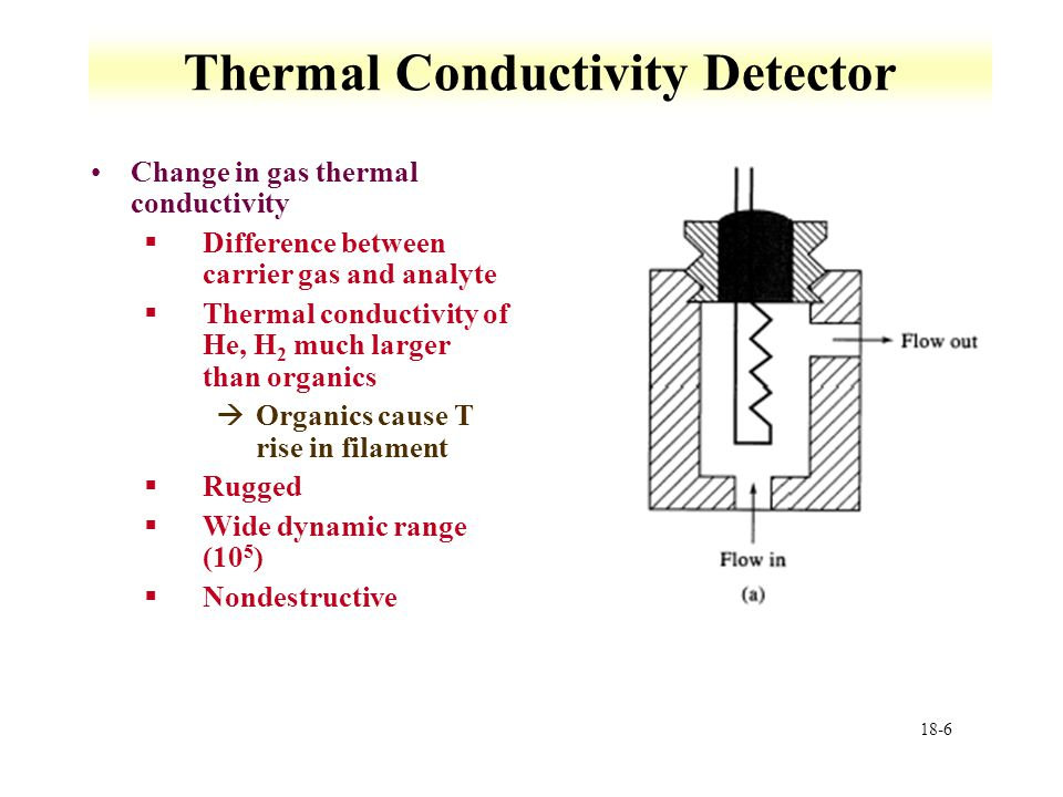 Thermal Conductivity Detector