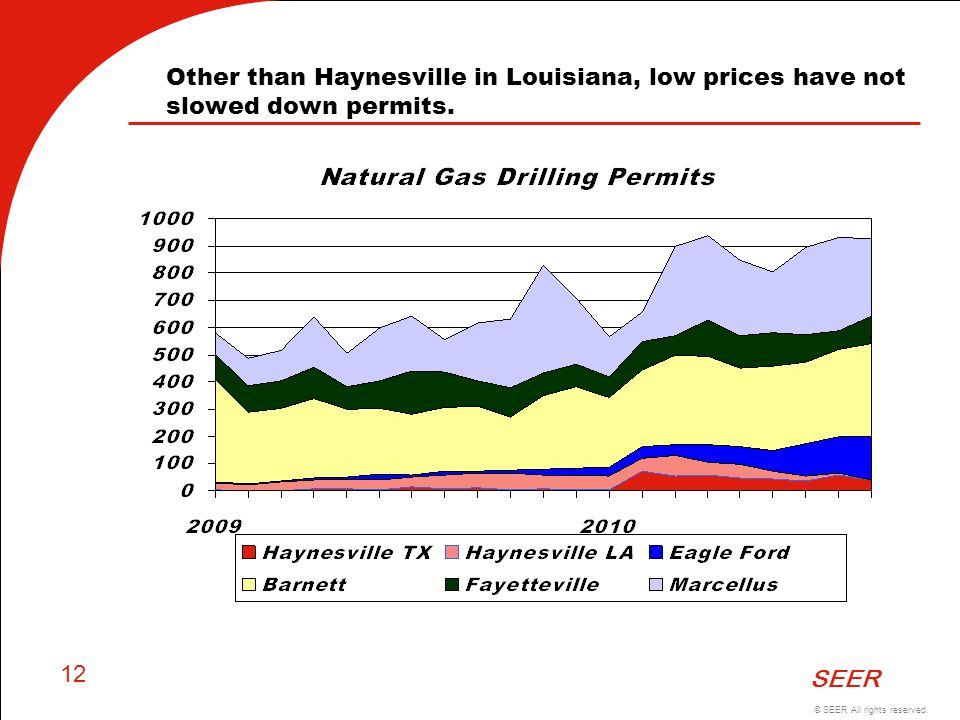 Other than Haynesville in Louisiana, low prices have not slowed down permits.