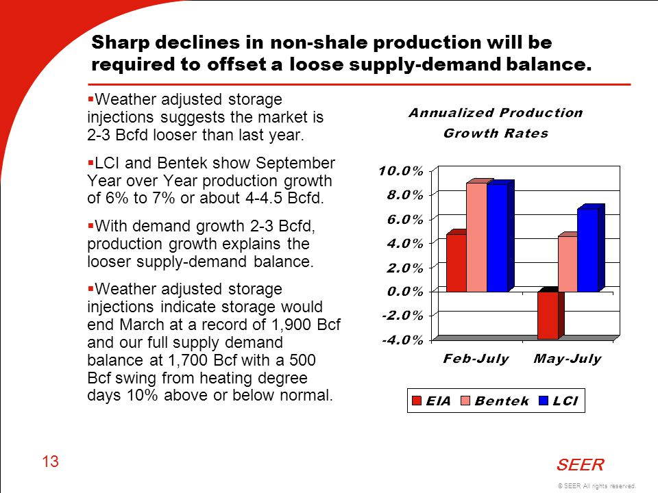 Sharp declines in non-shale production will be required to offset a loose supply-demand balance.