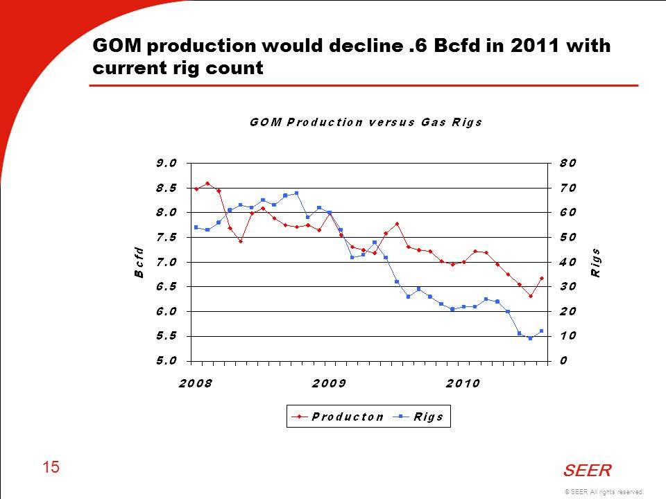 GOM production would decline .6 Bcfd in 2011 with current rig count