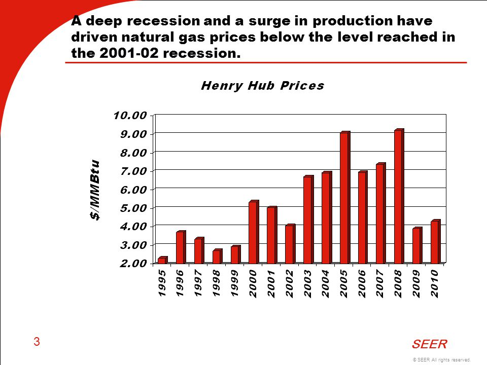A deep recession and a surge in production have driven natural gas prices below the level reached in the 2001-02 recession.