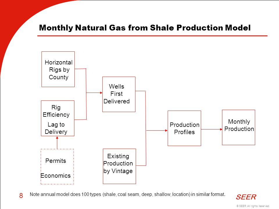 Monthly Natural Gas from Shale Production Model