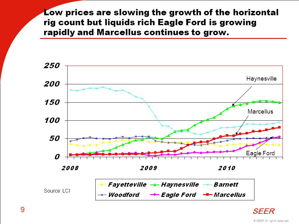 Low prices are slowing the growth of the horizontal rig count but liquids rich Eagle Ford is growing rapidly and Marcellus continues to grow.