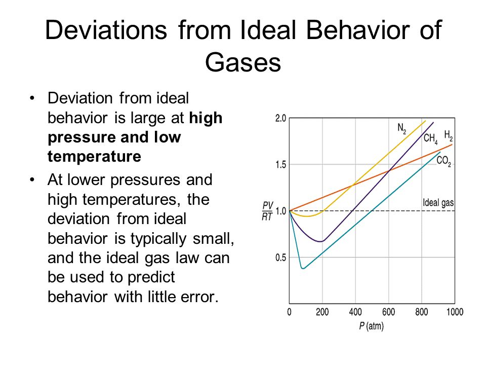 Deviations from Ideal Behavior of Gases