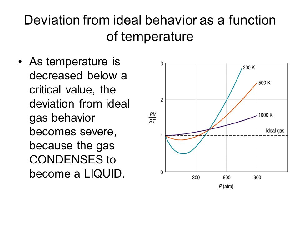 Deviation from ideal behavior as a function of temperature