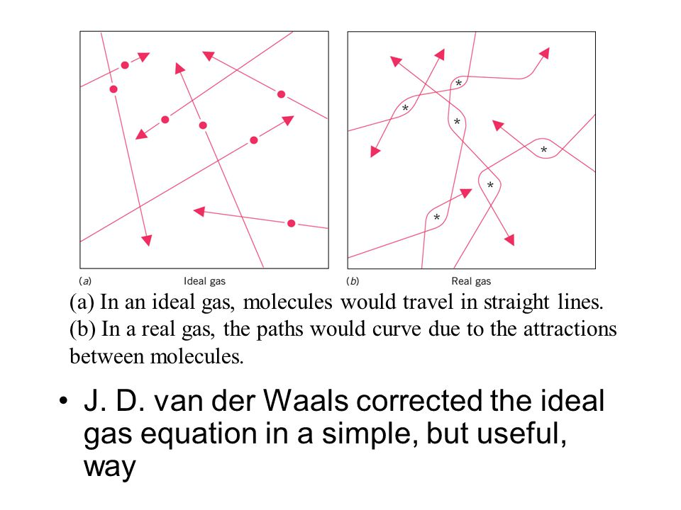 J. D. van der Waals corrected the ideal gas equation in a simple, but useful, way