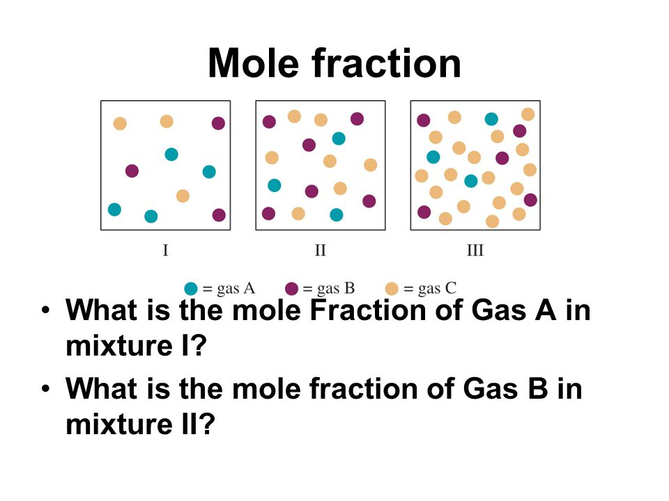 Mole fraction What is the mole Fraction of Gas A in mixture I