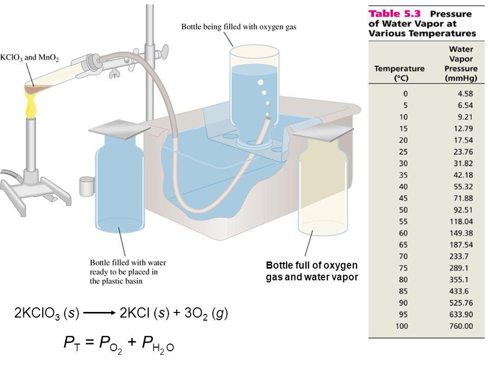 PT = PO + PH O 2KClO3 (s) 2KCl (s) + 3O2 (g)