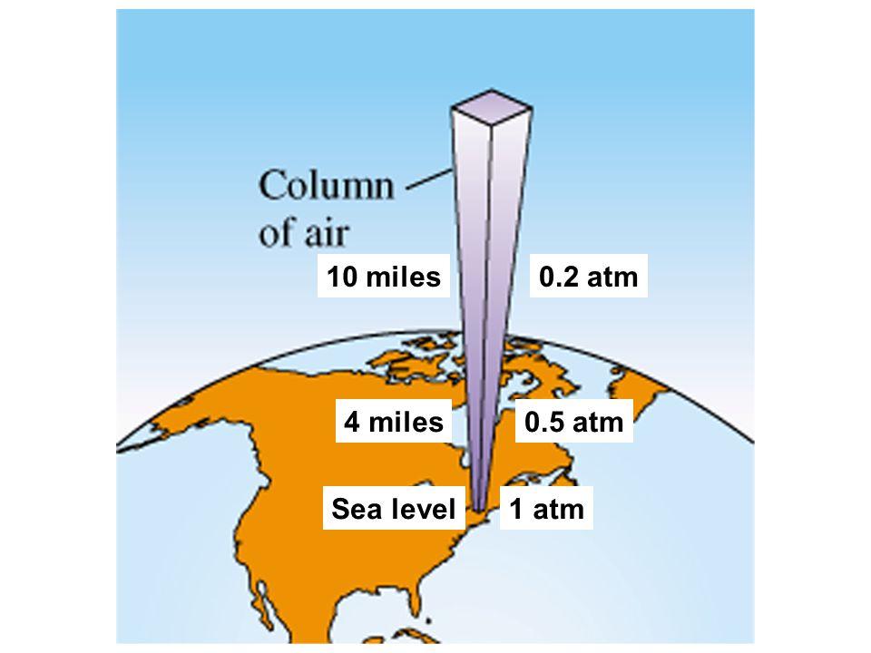 10 miles 0.2 atm 4 miles 0.5 atm Sea level 1 atm