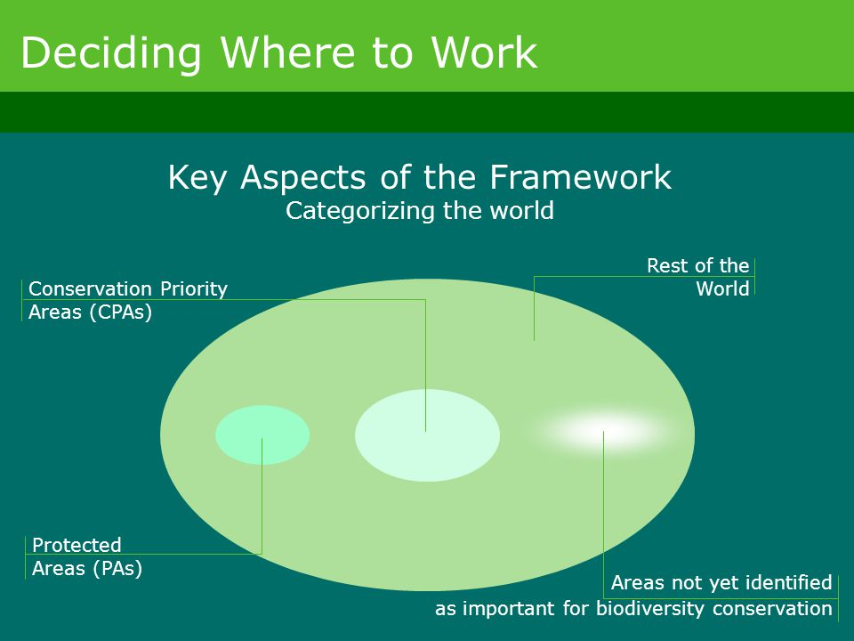 Deciding Where to Work Key Aspects of the Framework